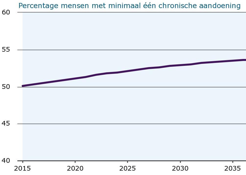 Prevalentie chronische aandoeningen Nederland
